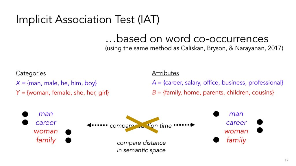 Implicit Association Test (IAT) Categories X = ...