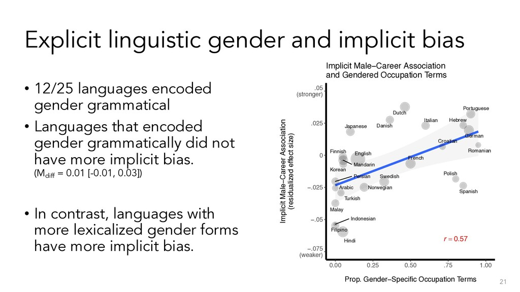 Explicit linguistic gender and implicit bias • ...