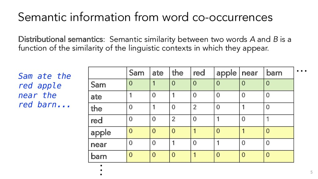Semantic information from word co-occurrences D...