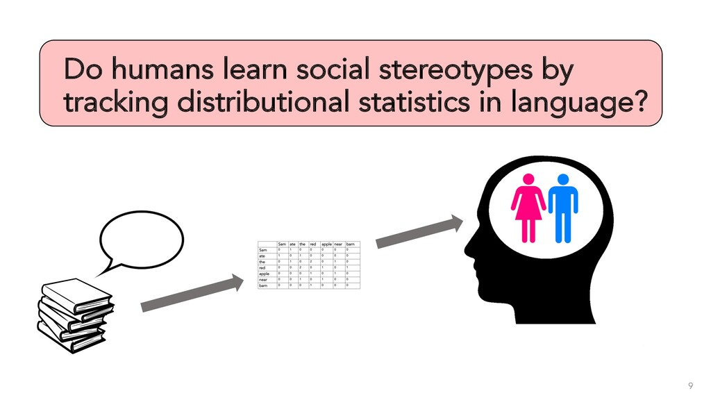 Do humans learn social stereotypes by tracking ...