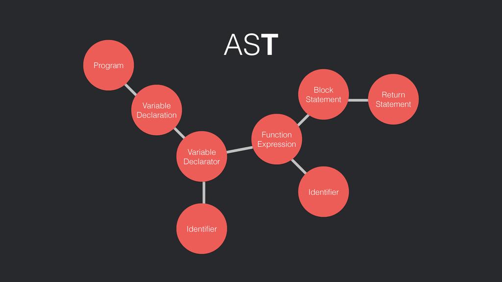 AST Variable Declaration Program Variable Decla...