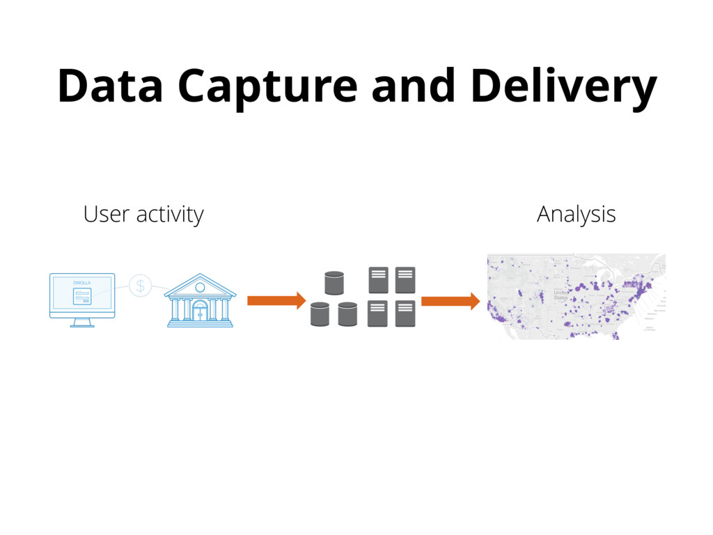 Data Capture and Delivery User activity Analysis