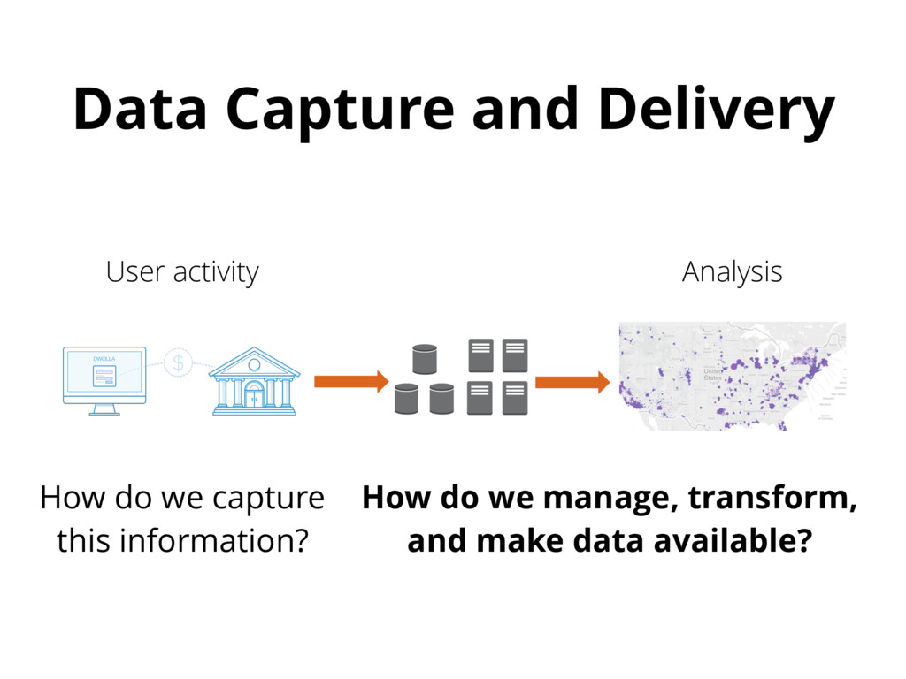 Data Capture and Delivery User activity Analysi...