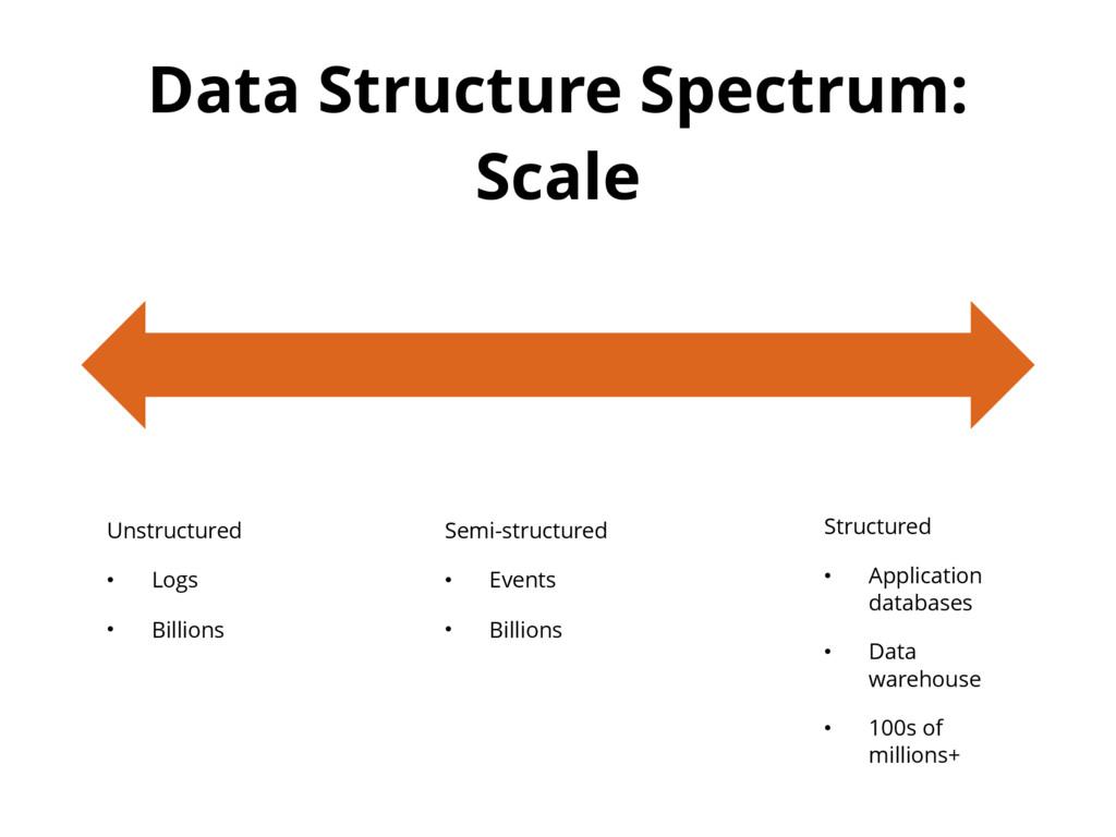 Data Structure Spectrum: Scale Unstructured • L...