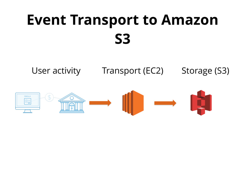 Event Transport to Amazon S3 User activity Stor...