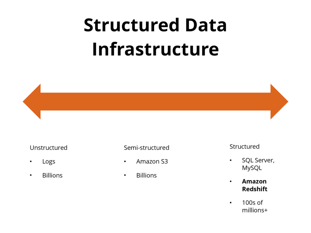 Structured Data Infrastructure Unstructured • L...