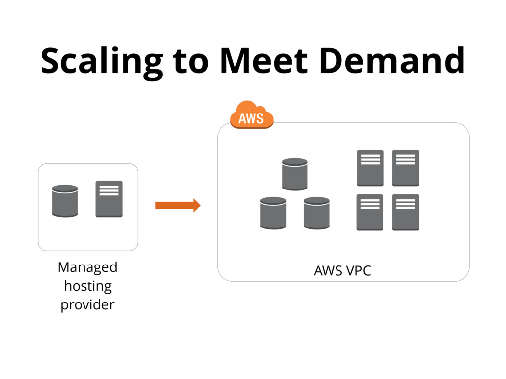 Scaling to Meet Demand Managed hosting provider...