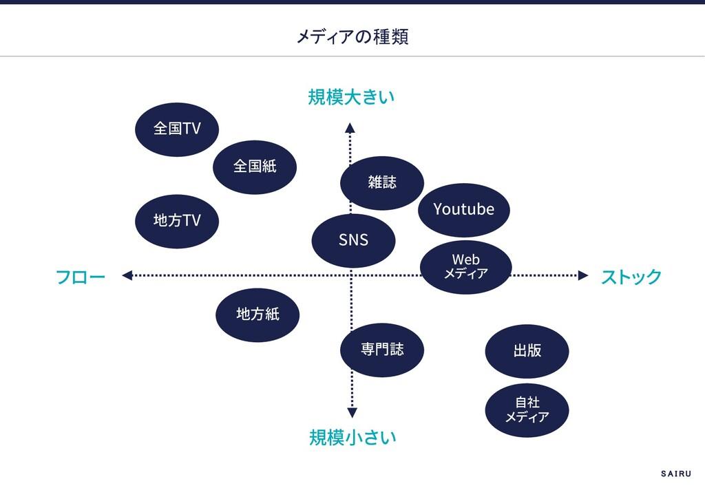 メディアの種類 TV TV SNS Youtube Web S A I R U