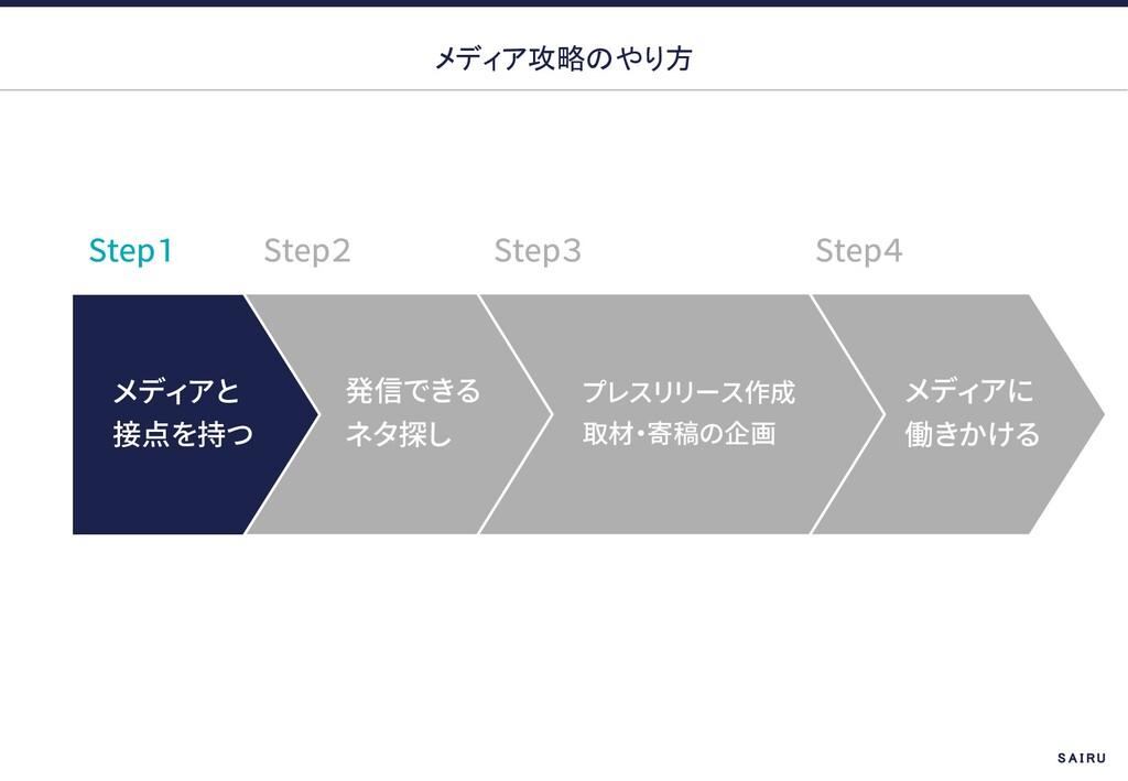 メディア攻略のやり方 Step Step Step Step S A I R U