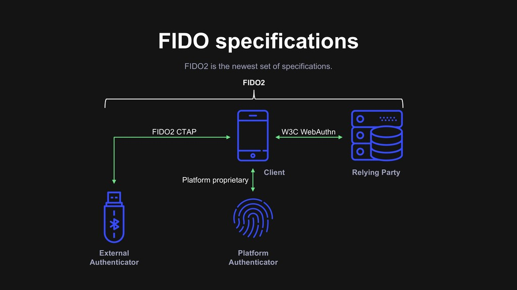 FIDO specifications FIDO2 is the newest set of ...