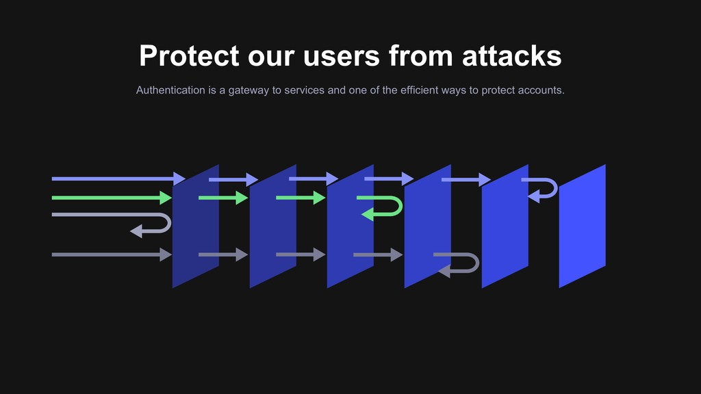 Protect our users from attacks Authentication i...