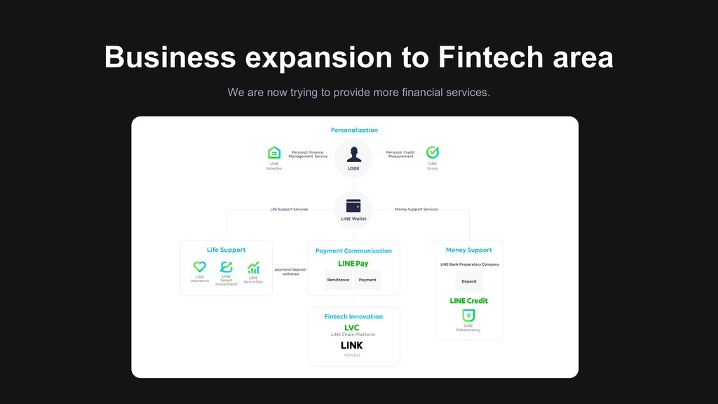 Business expansion to Fintech area We are now t...