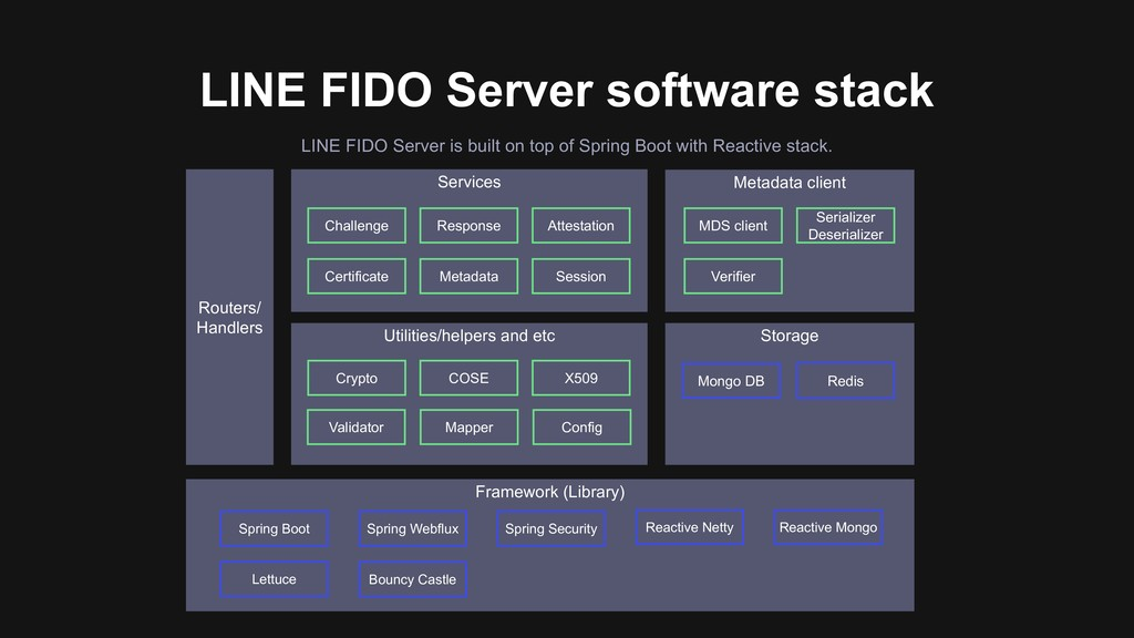 Utilities/helpers and etc Services LINE FIDO Se...