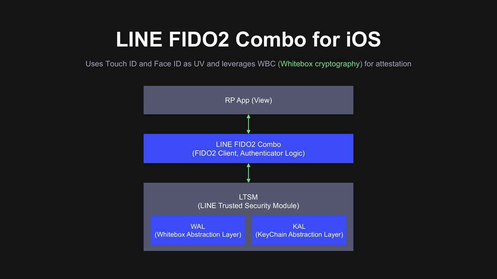 LINE FIDO2 Combo for iOS Uses Touch ID and Face...