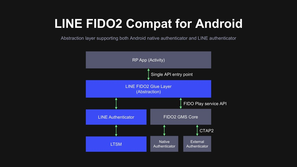 LINE FIDO2 Compat for Android Abstraction layer...