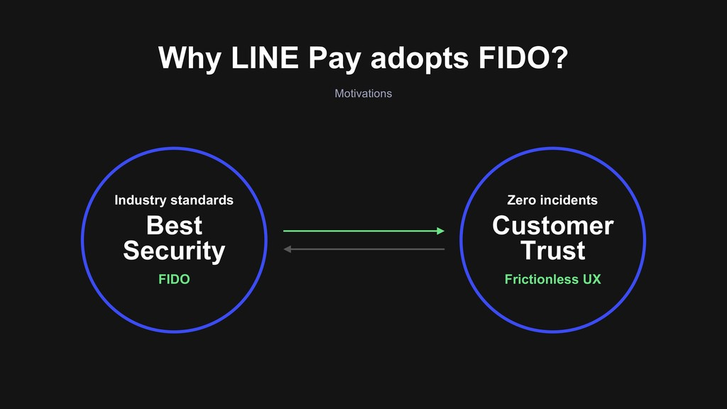 Why LINE Pay adopts FIDO? Motivations FIDO Indu...