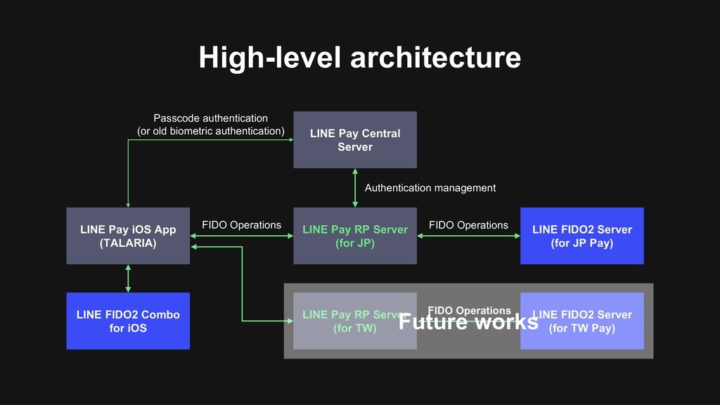 High-level architecture LINE Pay iOS App (TALAR...