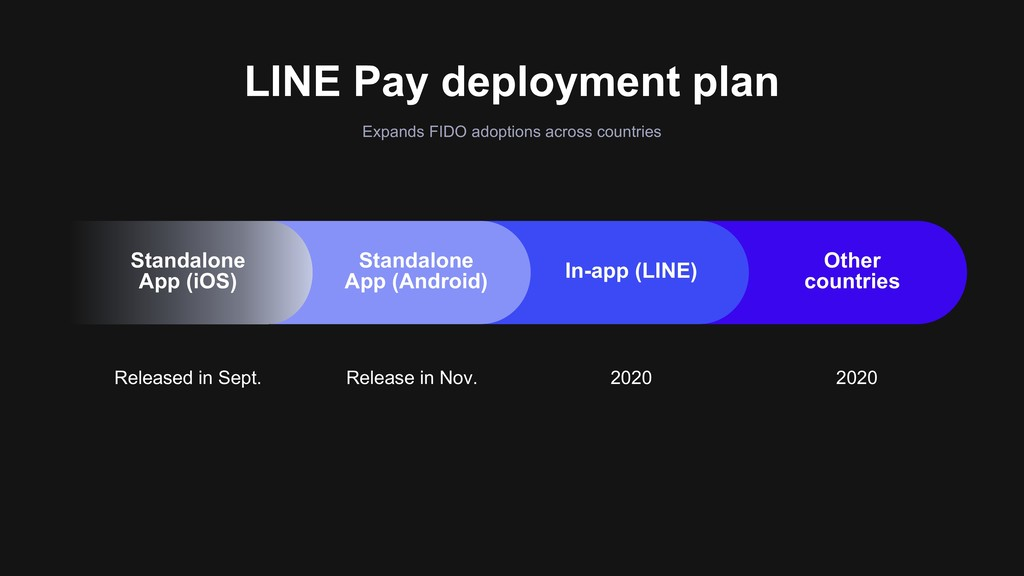 LINE Pay deployment plan Expands FIDO adoptions...