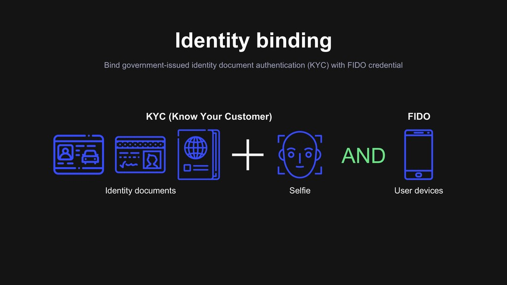 Identity binding Bind government-issued identit...