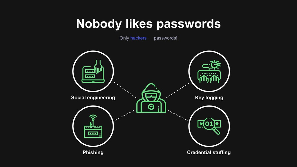 Nobody likes passwords Only hackers passwords! ...