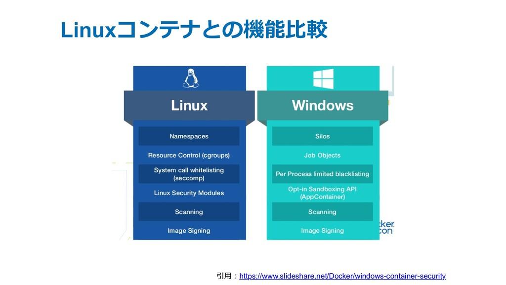 Linuxコンテナとの機能⽐較 引⽤︓https://www.slideshare.net/D...