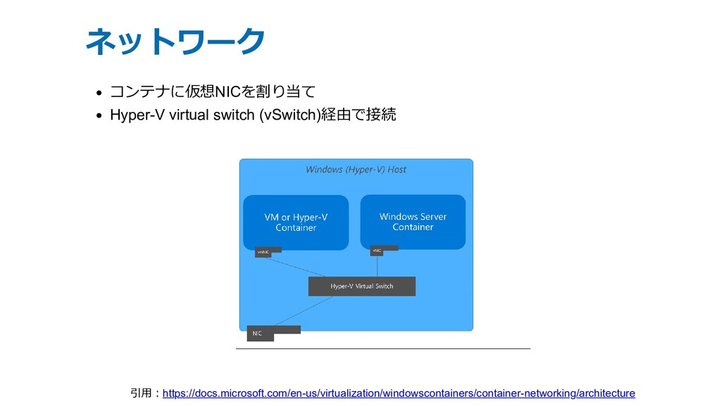 ネットワーク コンテナに仮想NICを割り当て Hyper-V virtual switch (...