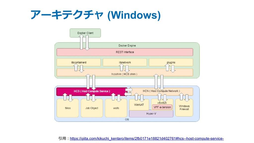 アーキテクチャ (Windows) 引⽤︓https://qiita.com/kikuchi_...