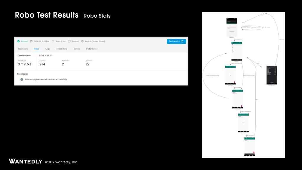©2019 Wantedly, Inc. Robo Test Results Robo Sta...