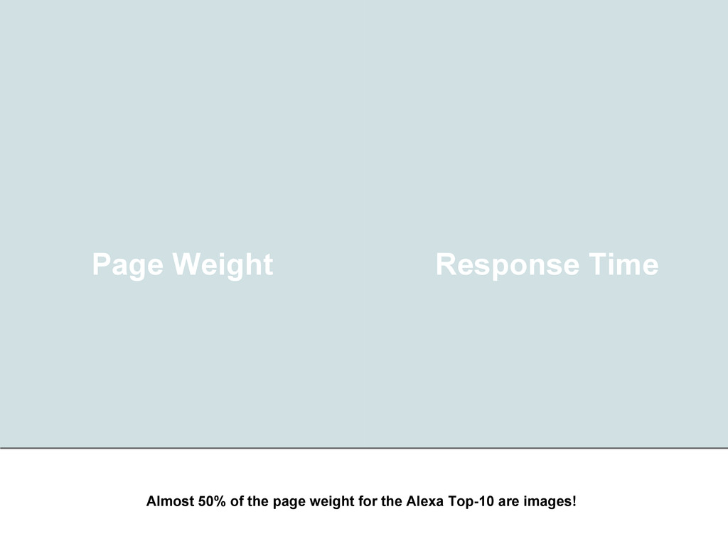 Page Weight Response Time Almost 50% of the pag...