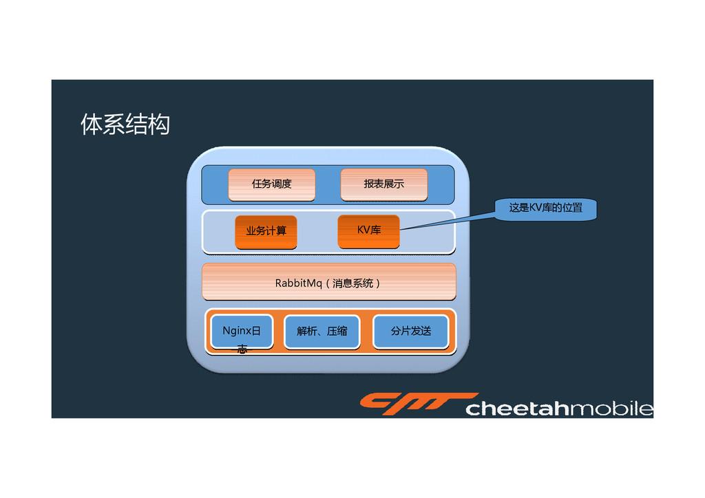 Nginx日 志 Nginx日 志 体系结构 解析、压缩 解析、压缩 分片发送 分片发送 Ra...