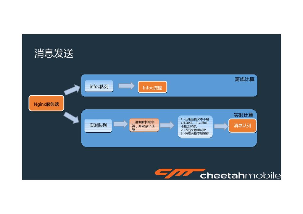 实时计算 离线计算 消息发送 Nginx服务端 Nginx服务端 Infoc队列 Infoc队...