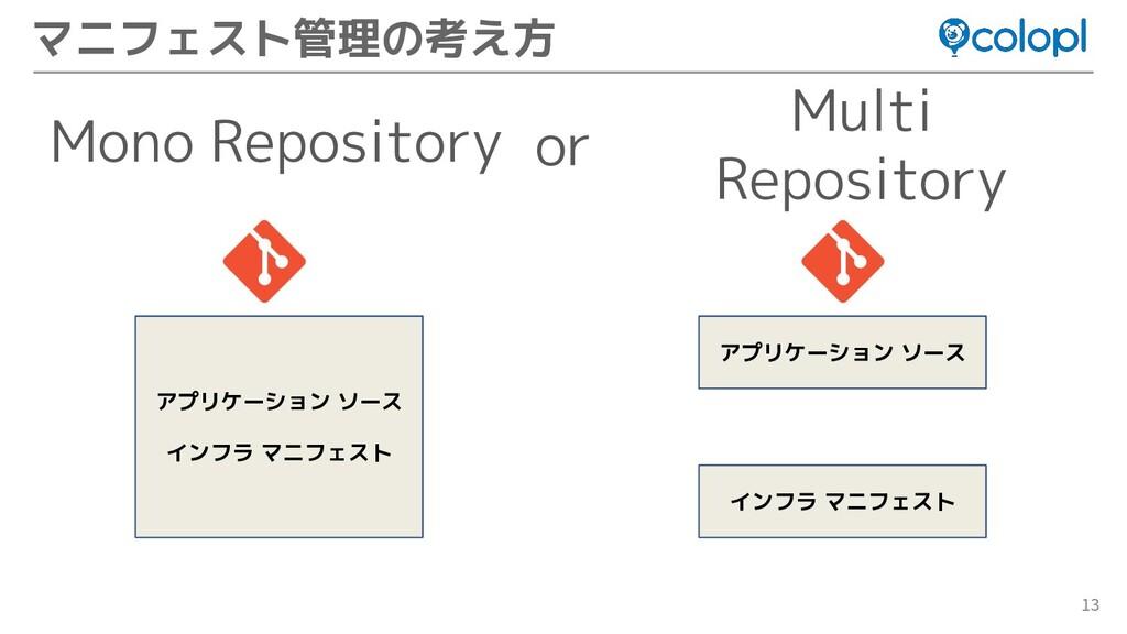 13 マニフェスト管理の考え方 Mono Repository Multi Repositor...
