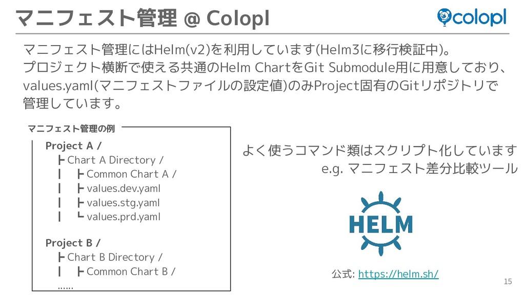 15 マニフェスト管理にはHelm(v2)を利用しています(Helm3に移行検証中)。 プロジ...
