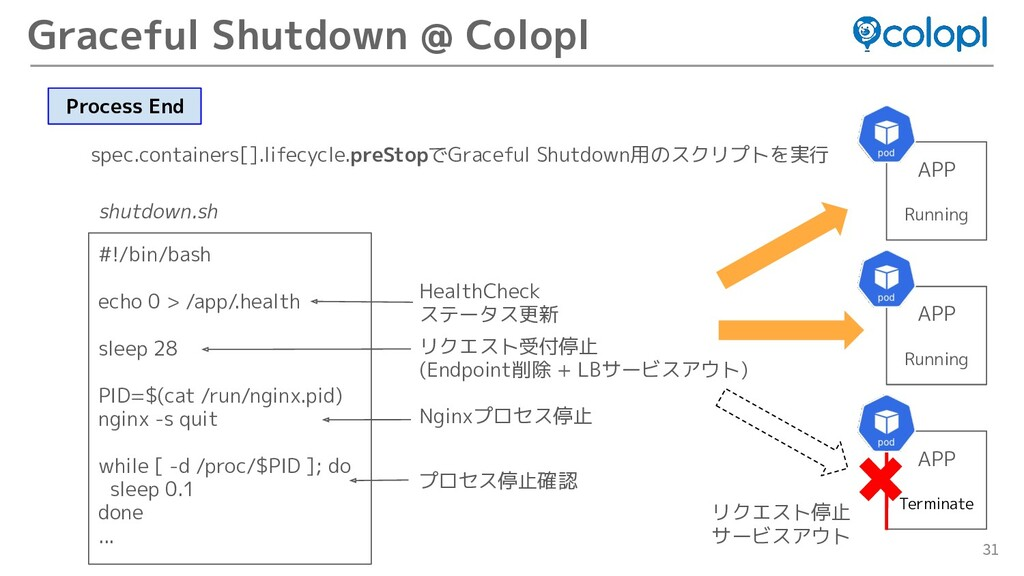 31 Graceful Shutdown @ Colopl spec.containers[]...