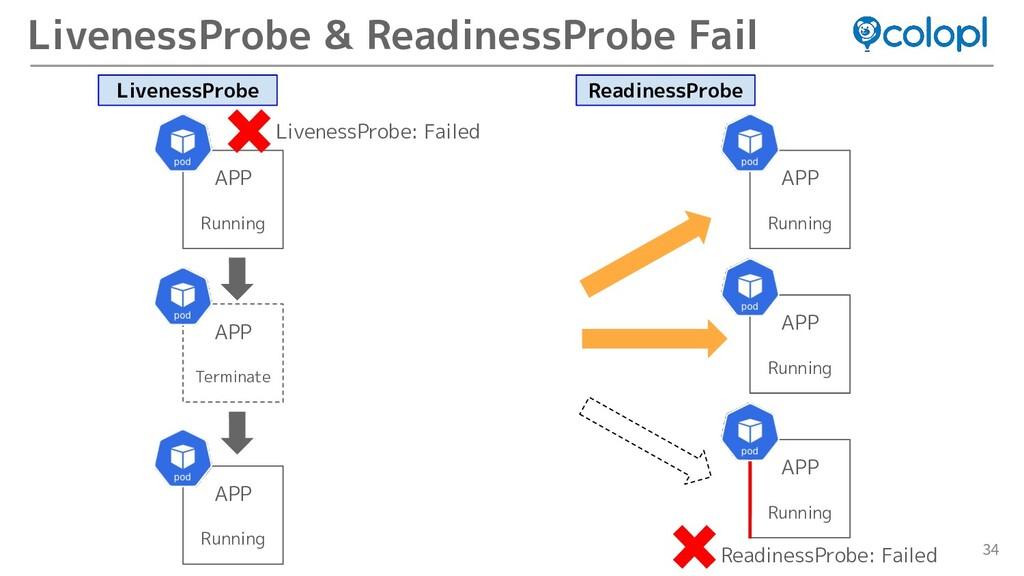 34 LivenessProbe & ReadinessProbe Fail APP Runn...