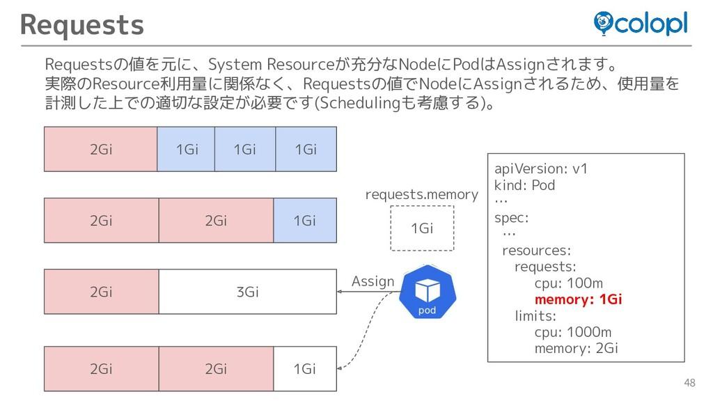 48 Requests apiVersion: v1 kind: Pod … spec: … ...