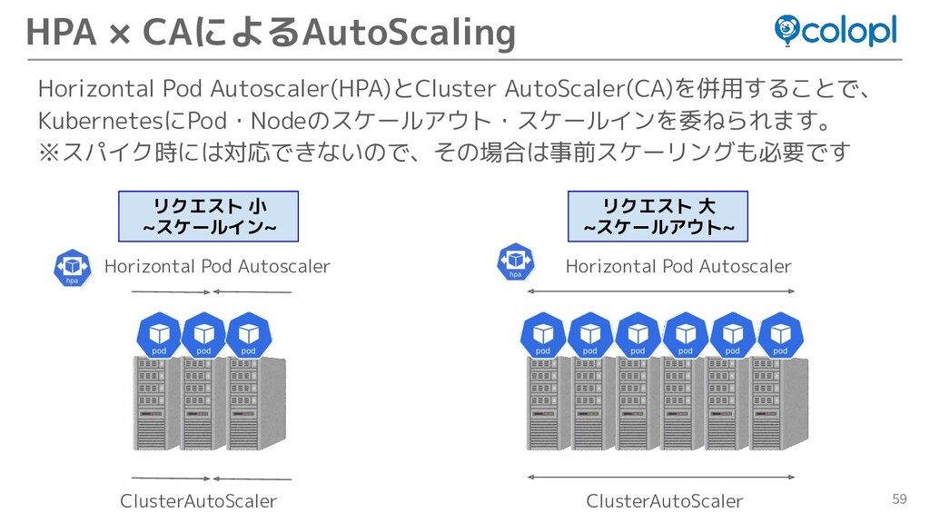 59 Horizontal Pod Autoscaler(HPA)とCluster AutoS...