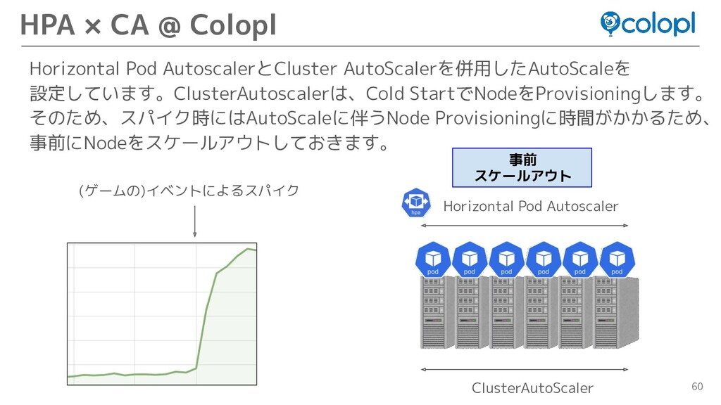 60 Horizontal Pod AutoscalerとCluster AutoScaler...