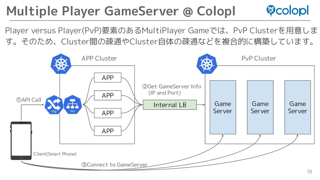 70 Player versus Player(PvP)要素のあるMultiPlayer Ga...