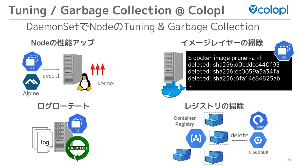 74 Tuning / Garbage Collection @ Colopl $ docke...