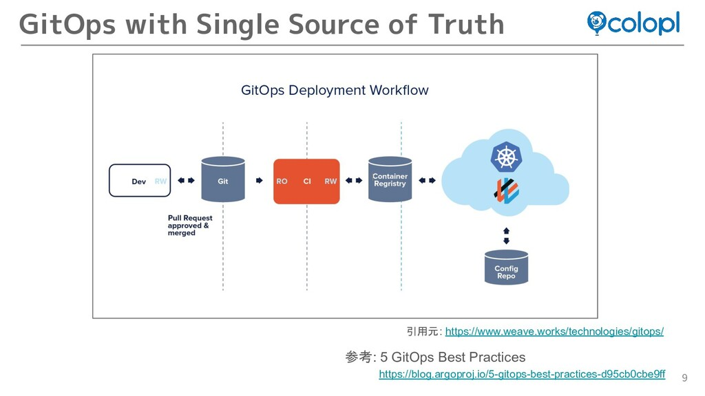 9 GitOps with Single Source of Truth 引用元: https...