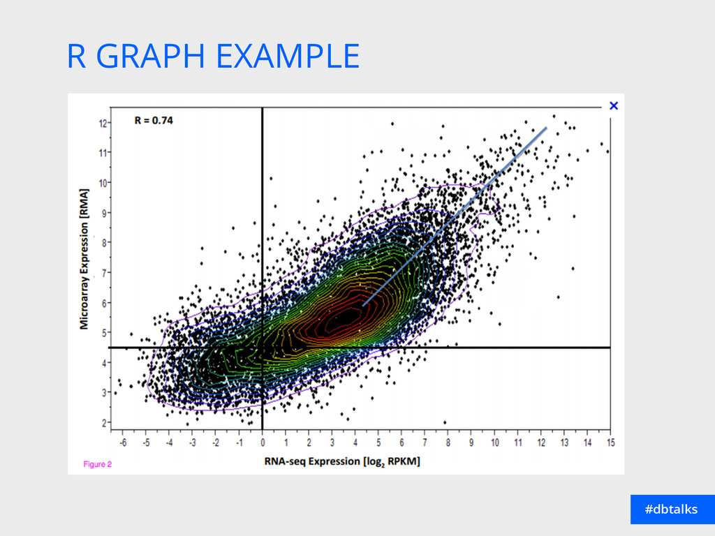 R GRAPH EXAMPLE #dbtalks