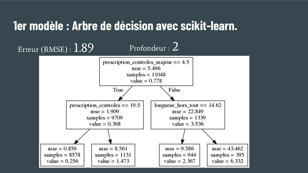 1er modèle : Arbre de décision avec scikit-lear...