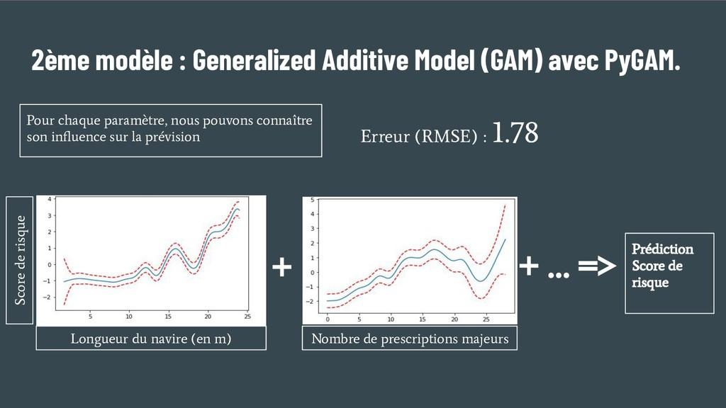 + 2ème modèle : Generalized Additive Model (GAM...
