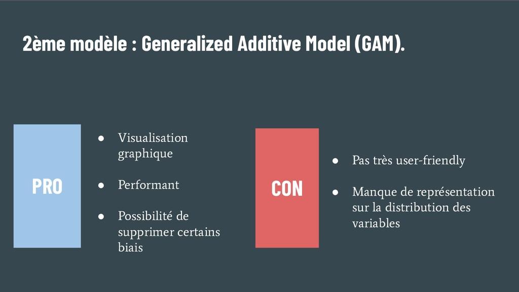 2ème modèle : Generalized Additive Model (GAM)....
