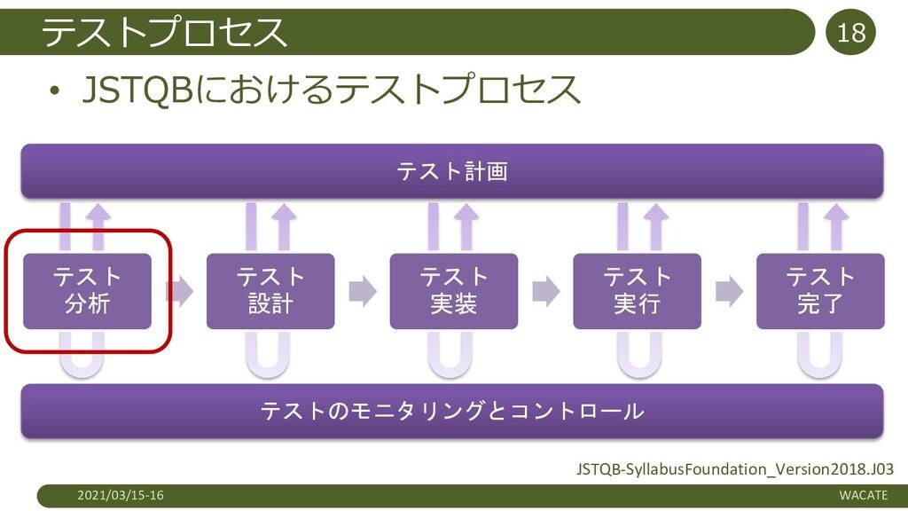 テストプロセス • JSTQBにおけるテストプロセス 2021/03/15-16 WACATE...