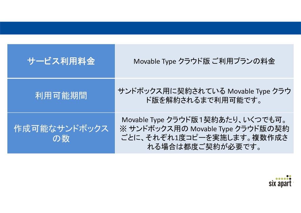 サービス利用料金 Movable Type クラウド版 ご利用プランの料金 利用可能期間 サン...
