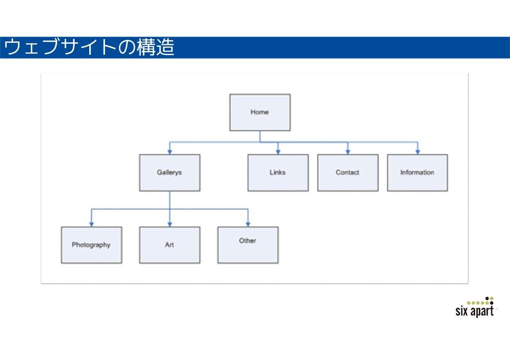 ウェブサイトの構造