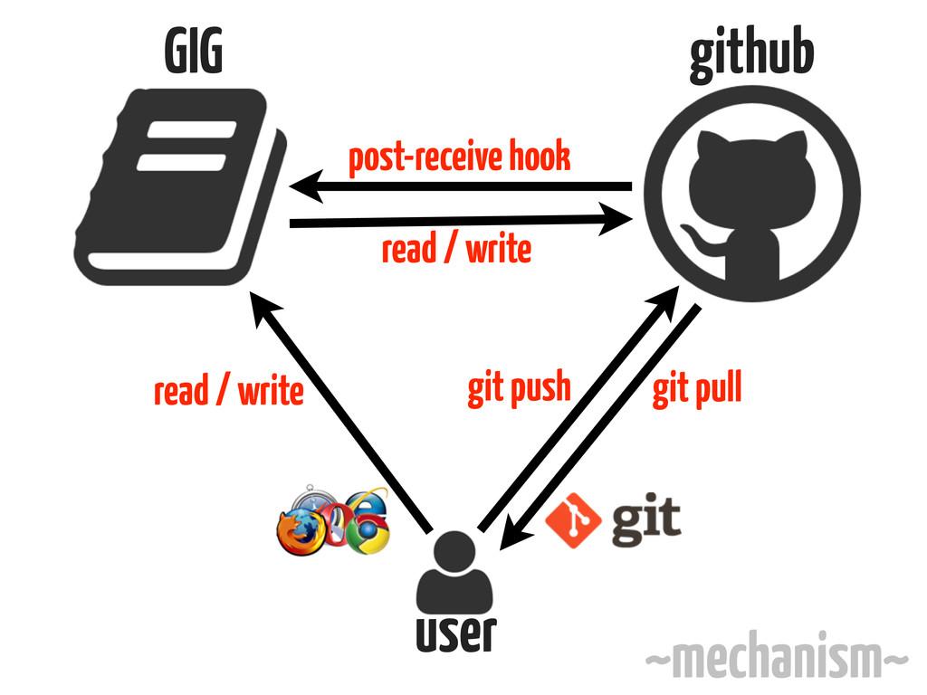 GIG github user git pull git push post-receive ...