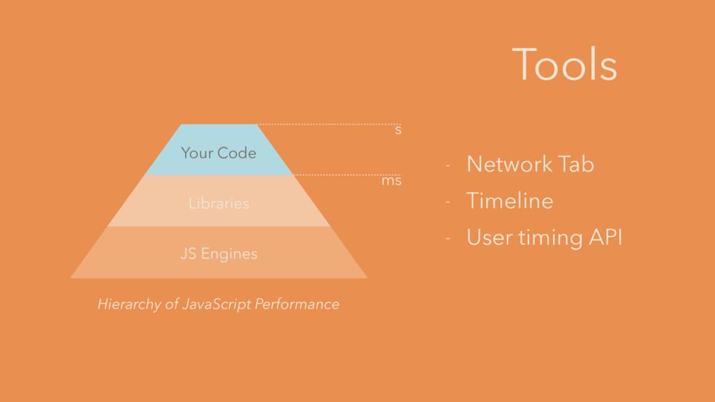 - Network Tab - Timeline - User timing API Tool...